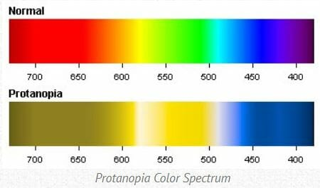 Prptanopia Color Spectrum including orange